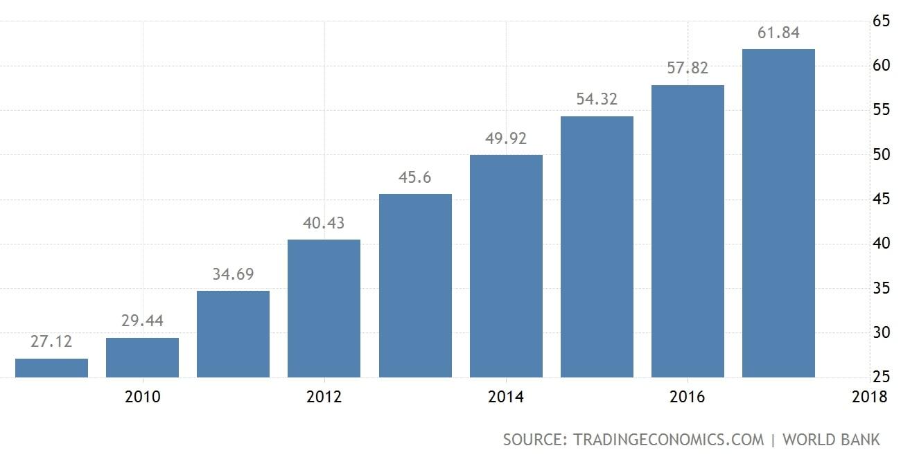 Panama PIB producto interno Bruto