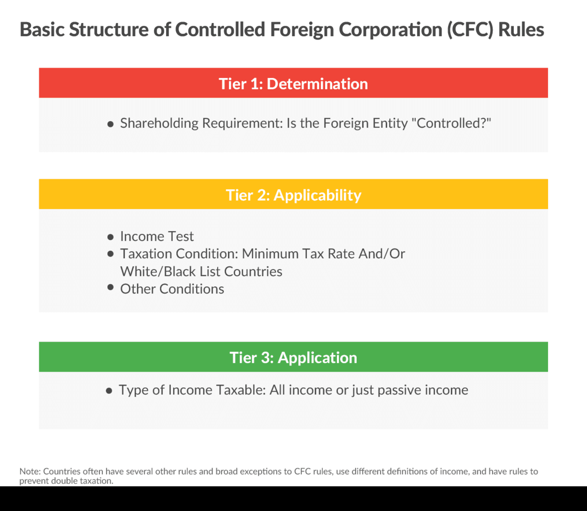 CFC Rules Basic Structure